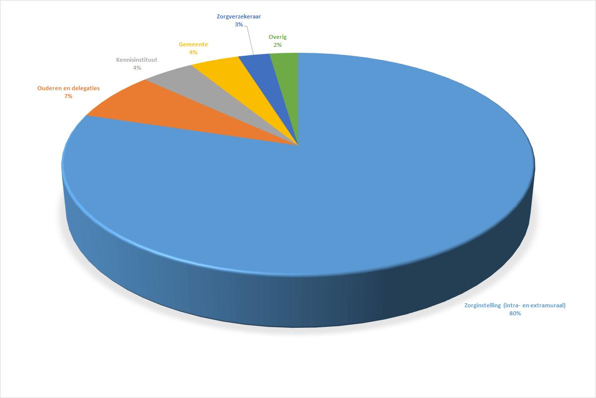 https://archief.nieuwegeneratieouderenzorg.nl/wp-content/uploads/2016/09/Sectoren.png